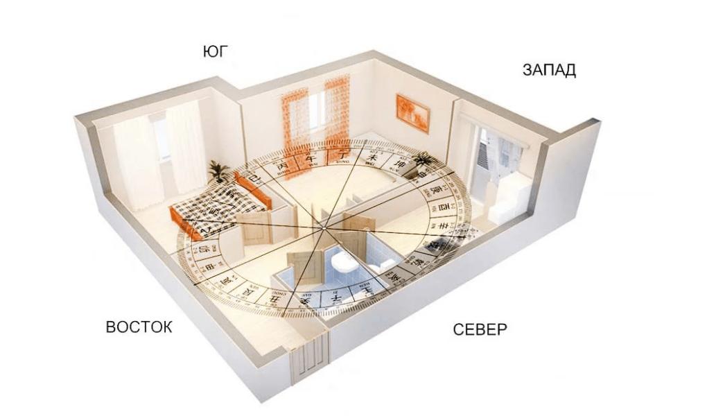 Как благоустроить комнату по методу Фен-шуй