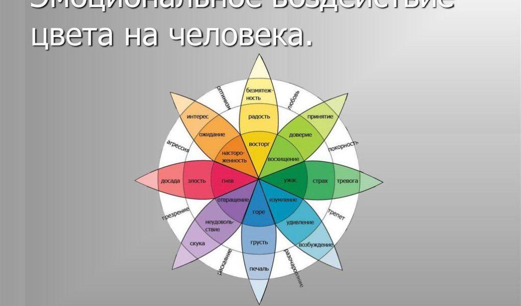 Как цвет интерьера влияет на психическое состояние человека